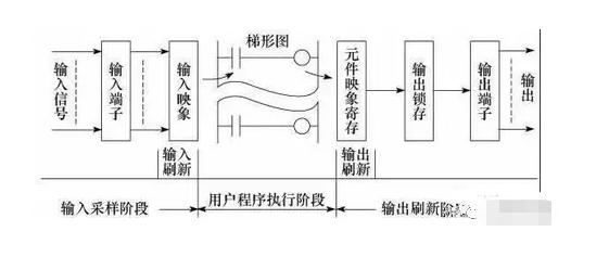 plc自动控制柜原理
